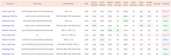 AI榜单更新:紫光虎贲T710芯片成第一