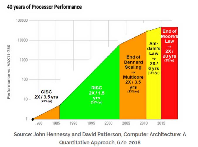 是什么开启了计算机架构的新黄金十年?
