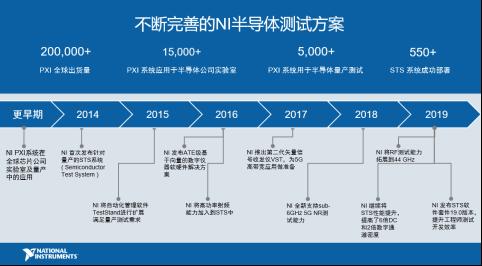 NI与中国本土伙伴加强合作,攻坚半导体测试市场