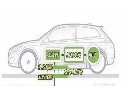 快充与换电谁才是电动汽车的未来