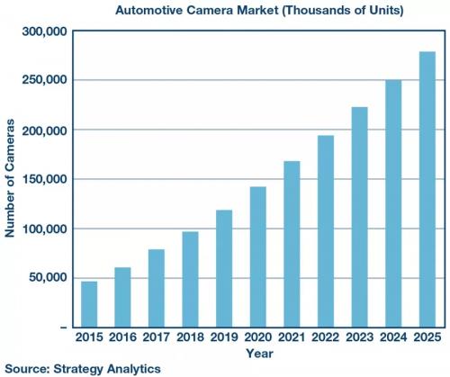 自动驾驶应用日益广泛,车载视频发展的如何?