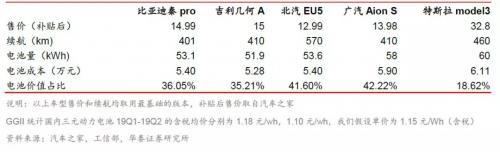 动力电池做为价值最大的核心零部件,目前发展状况如何?