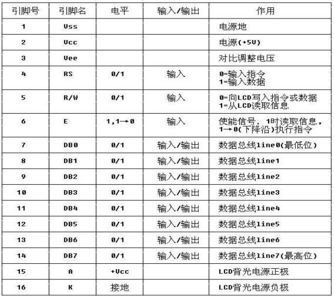 51单片机 LCD1602显示