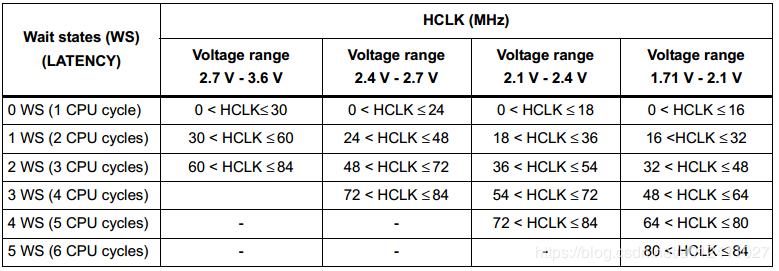 stm32时钟选择与配置HSL HSE PLL