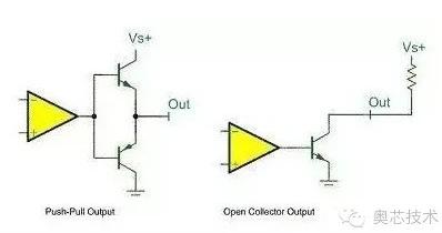 STM32端口配置