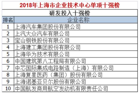 中芯国际:2018加速研发,研发投入内地集成电路行业之首