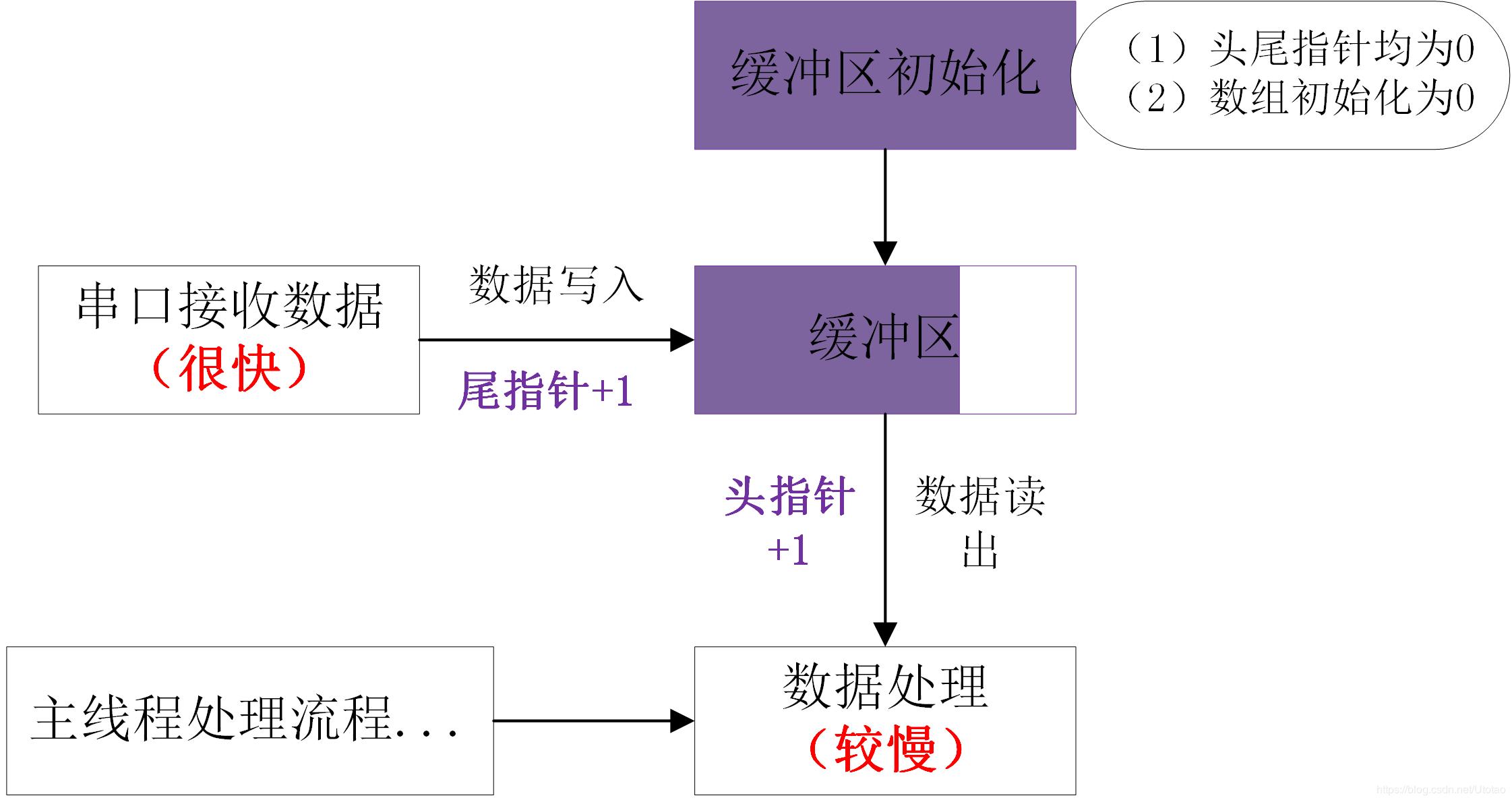 基于STM32的串口数据环形缓冲队列