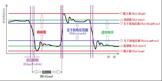 技術文章—如何進行CAN信號質量評估