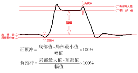 说明: F:学海无涯苦作舟致远电子信号质量预冲3.png预冲3
