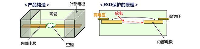技术文章—ESD保护装置·对策元件基础知识