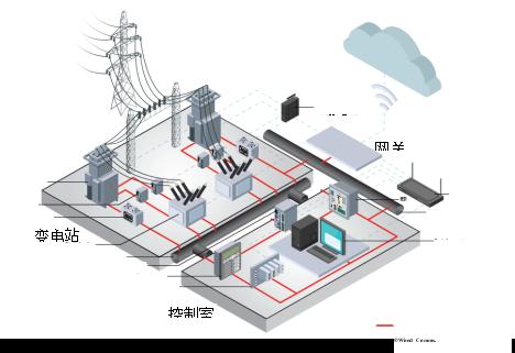 有线和无线技术相结合,实现电网互操作性