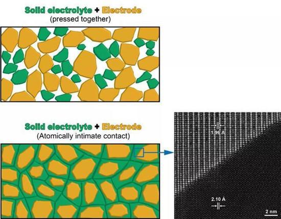 打破锂电池固态电解质的瓶颈 中国科大提出原子级解决方案