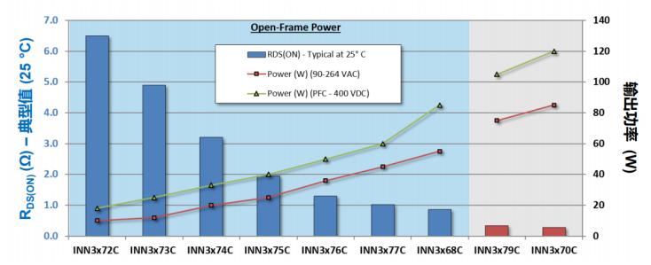 新的氮化镓IC产品将进一步巩固PI的优势地位