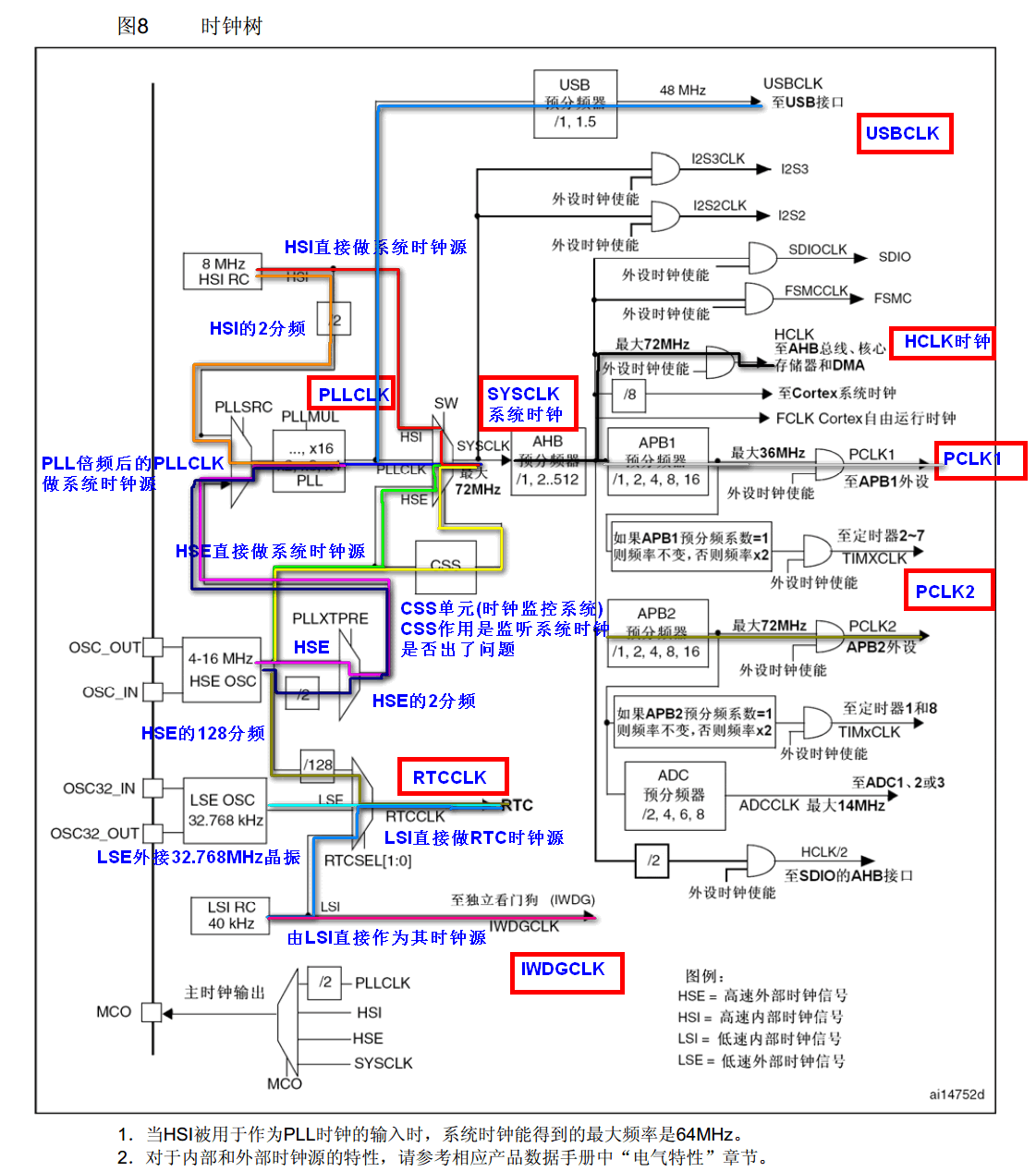 STM32开发 -- 时钟系统详解