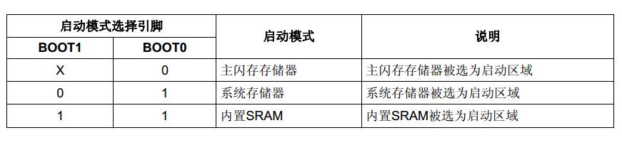 STM32开发 -- 启动流程