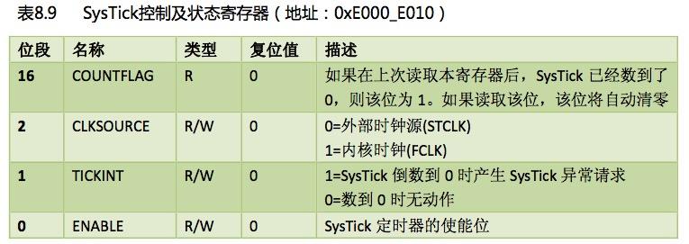STM32开发 -- Systick定时器