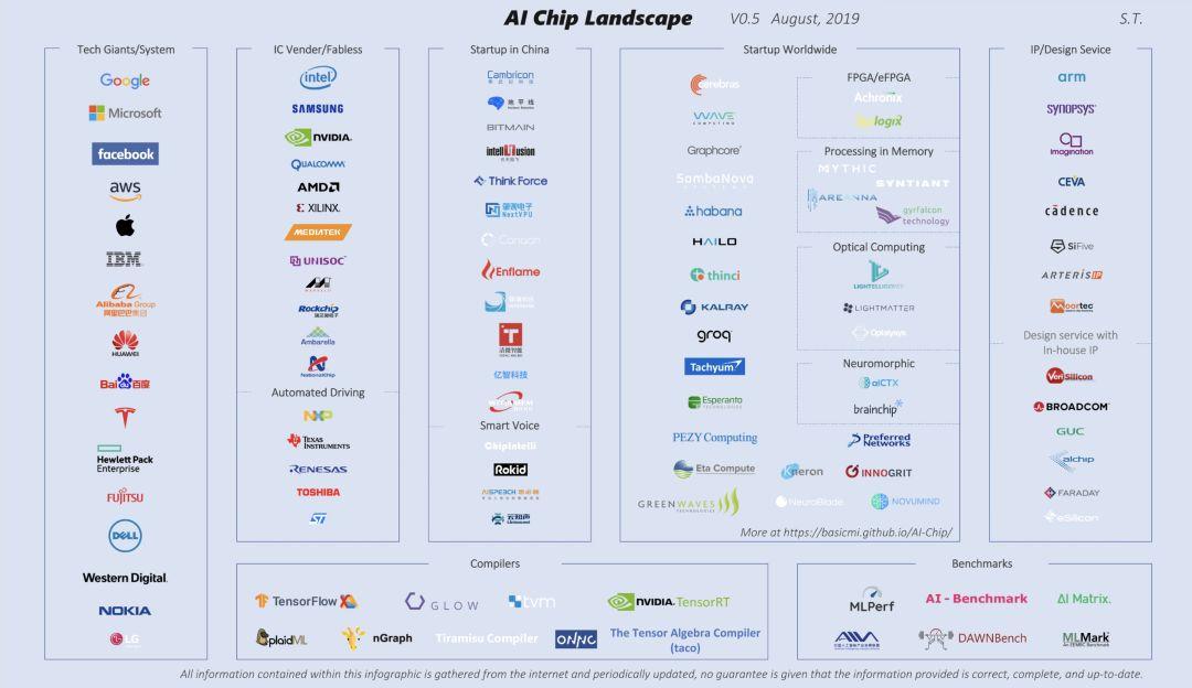 全球99家AI芯片公司全景图 中国元素势不可挡