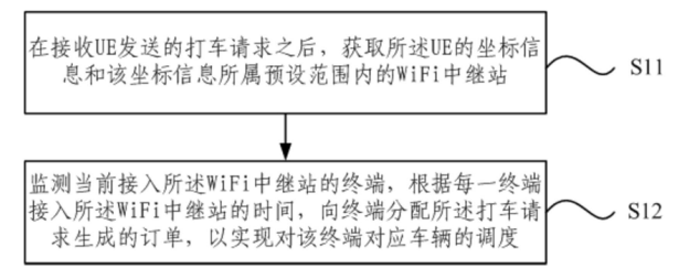 滴滴怎么利用WiFi中继站解决车辆调度问题?