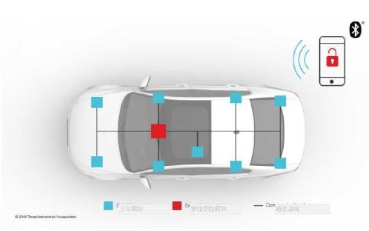 低功耗Bluetooth技术带动汽车门禁系统变革