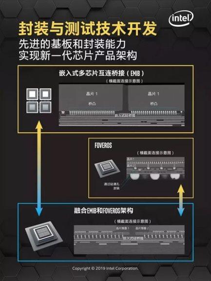 英特尔多芯片封装技术打开高性能中国瑞彩祥云新时代