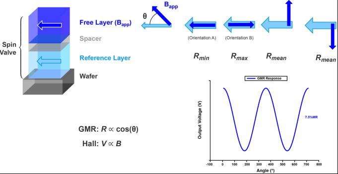 技术文章―基于巨磁阻技术的传感器及其优势
