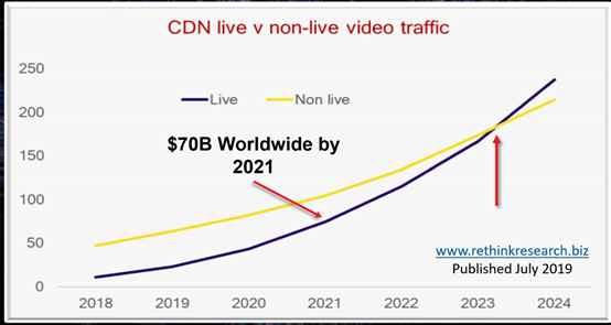 5G促使视频直播市场爆发,挑战依旧存在