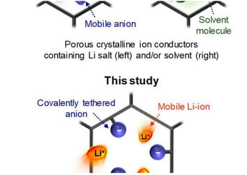 韩国研究人员开发COF固体离子导体 有望成为下一代电池的原料
