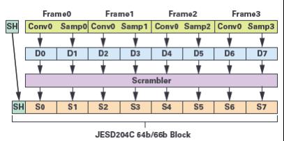 技术文章—JESD204C入门:新特性及其内容