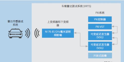 NI车载雷达测试系统