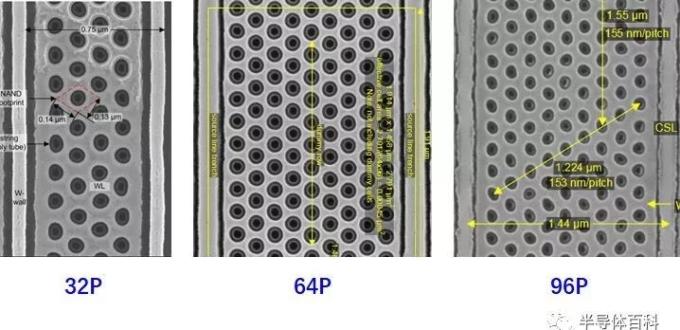 技术文章—图形化方案如何提高3D NAND有效器件密度