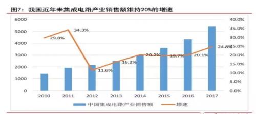 国内IC市场长期依赖进口,国产替代空间巨大