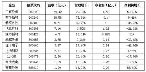 半导体材料及设备厂商排名:有望成最大半导体制造市场?