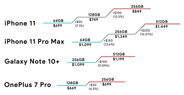 外媒批评iPhone 11系列:64GB起始容量就是个笑话