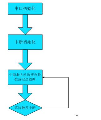 UART0串口编程(三):中断方式的串口编程;用中断编写发送
