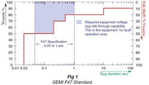 F435Ⅱ对半导体工厂的电压暂降监测与分析应用