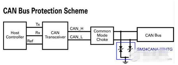 汽车电子中的ESD保护应该怎样来设计