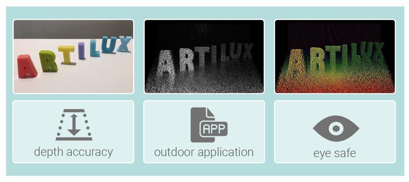 黑科技,前瞻技术,自动驾驶,Artilux,3D传感技术,GeSi,自动驾驶3D传感,汽车新技术