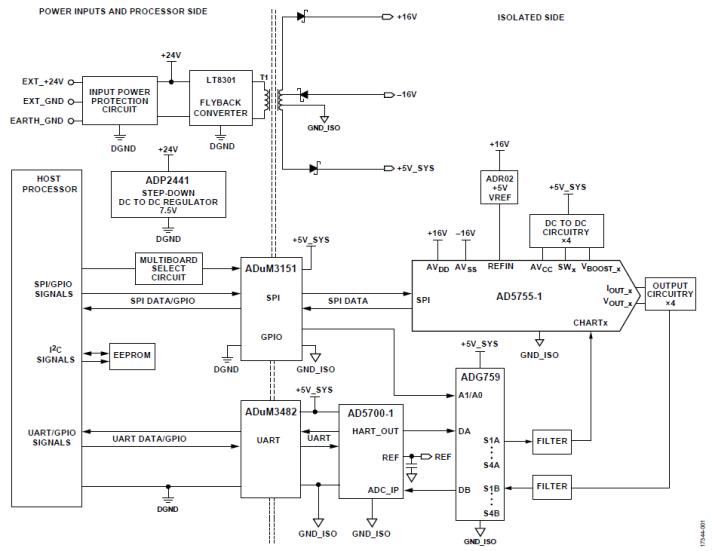 适用于带HART的PLC/DCS系统的完全隔离的4通道模拟输出电路