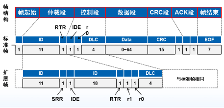 技术文章—MCU如何扩展CAN或者CAN FD接口?