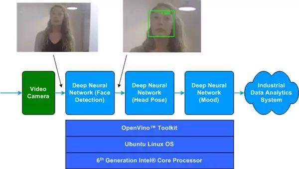 技术文章—利用OpenVINO™工具套件监控机器操作员情绪状态