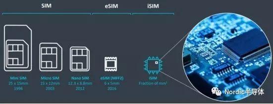 手机里的SIM、eSIM和iSIM的区别你知道吗