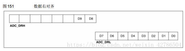 STM8 ADC初始化+采集数据
