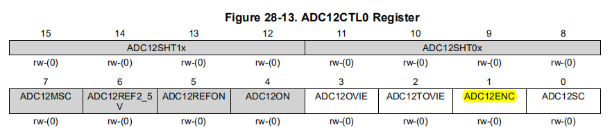 ADC12CTL0