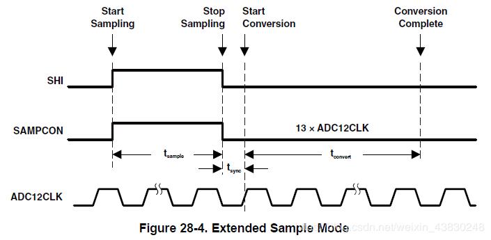 ADC12扩展采样模式
