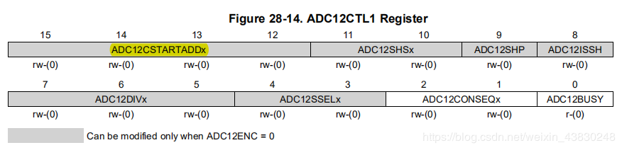 ADC12CTL1