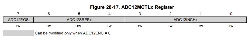 ADC12MCTLx