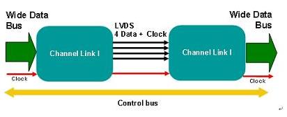 如何利用SerDes降低高带宽数据接口总线的宽度