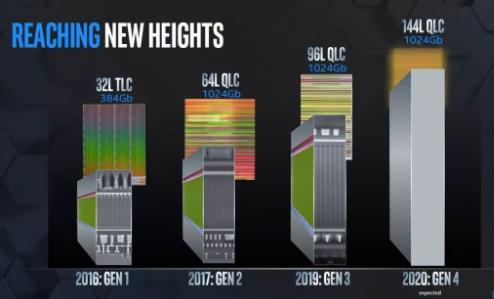 144层QLC(四级单元)NAND预计2020年面世