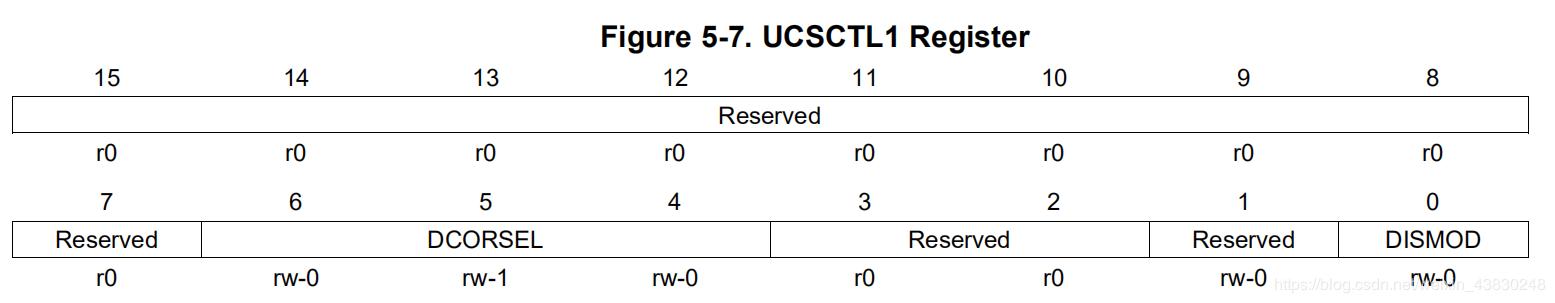 UCSCTL1
