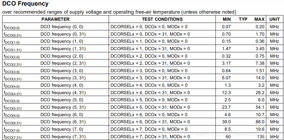 DCO Frequency